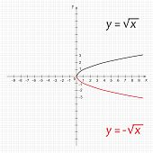 Mathematics Function Of Negative Square Root