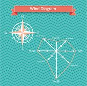stock photo of wind-rose  - wind rose diagram vector with north - JPG
