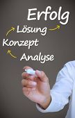 Businessman writing problem analyse konzept losung and erfolg with arrows with marker on grey backround