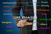 stock photo of performance evaluation  - Business man with core behavior concept to achieve company target - JPG