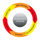 Research Steps Word Circles Concept