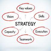 Business Success Strategy Plan Handwritten