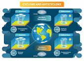 Cyclone And Anticyclone Meteorology Weather Science Vector Illustration Diagram. Spiral And Pressure poster
