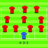 Soccer field illustration. Football tactics and strategy - popular 4-3-3 team formation.