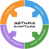 Asthma Symptoms Word Circle Concept Scribbled