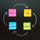 foto of plan-do-check-act  - PDCA circle  - JPG