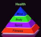 Health Pyramid Sign Means Mind Body Spirit Holistic Wellbeing