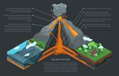 Volcano Infographic. Isometric Of Volcano Vector Infographic For Web Design poster