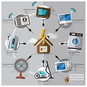 Electronic Machine And House Flat Icon Business Infographic