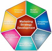 Marketing-Strategien-Entwicklung