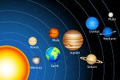 image of earth mars jupiter saturn uranus  - illustration of solar system showing planets around sun - JPG