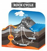 Rock Cycle Vector Illustration. Educational Labeled Geology Process Scheme. Diagram With Sedimentary poster