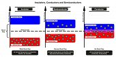 Insulators Conductors and Semiconductor Comparison infographic diagram comparing conduction and elec poster