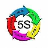 Method 5S