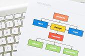 Planificación de sitio web