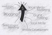SEO & Social Media for the success of a web business