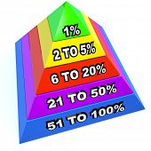 A pyramid of several steps and levels with 1 percent at the top as the dominant minority in terms of