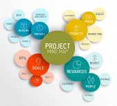 stock photo of budget  - Vector Project management mindmap scheme concept diagram - JPG