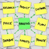 image of marketing plan  - Principles of marketing in a workflow written and posted on sticky notes - JPG