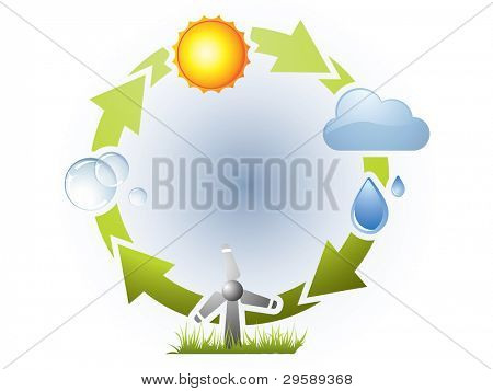 poster of Water cycle in nature