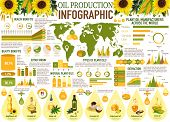 Oil Production Vector Infographics With Charts And Graphs Of Vegetable And Plant Manufacturers. Sunf poster