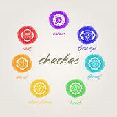 Chakras Signs
