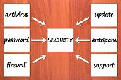 Six components of security