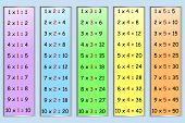 Multiplication table part 1
