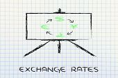 Blackboard & Currency Exchange Rates: Euro, Dollar, Yen, Pound