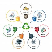 Постер, плакат: Trash Categories With Recycling Bins