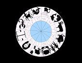 Astral Zodiac Roue