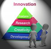 Innovation Pyramid Shows New Or Latest Developments