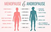 Menopause And Andropause. Men And Women Sexual Health. Main Symptoms And Causes. Beautiful Vector Il poster