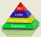 SEO Pyramid Showing Use Of Keywords Links Titles And Tags