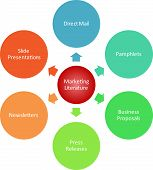 picture of blog icon  - Marketing literature management business strategy diagram illustration - JPG