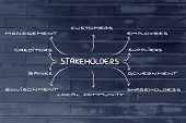 Diagram With Groups Of Stakeholder Of A Business