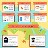 Arabic Culture Infographic Set