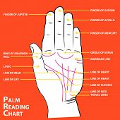 image of magickal  - Palmistry map of the palm - JPG