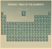 Periodic Table of the Elements with symbol and atomic number poster