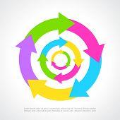 Process circle