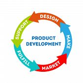 Infographics. Product Development. The Concept Of Product Development. The Concept Of The Sprint Pro poster