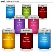 An image of a 3d supply chain management chart.