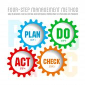 stock photo of plan-do-check-act  - Quality management system plan do check act - JPG