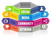 Concepto de social media