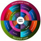 picture of payday  - An image of a different types of loans - JPG