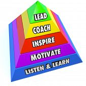 The roles of a leader or manager as steps on a pyramid including lead, coach, inspire, motivate and listen and learn
