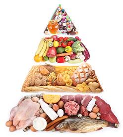 image of food pyramid  - Food Pyramid for a balanced diet - JPG