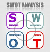 Swot Analysis Strategy Diagram In Minimalist Design. Strenghts, Weaknesses, Opportunities, Threats.  poster
