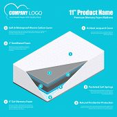 Best Mattress Product Promotion Infographic Poster With Breathable Durable Comfortable Memory Foam A poster