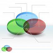 An image of a 3d Venn diagram sections chart.